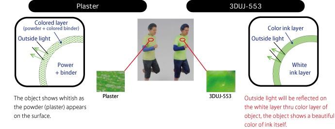 colour 3D printing process explained